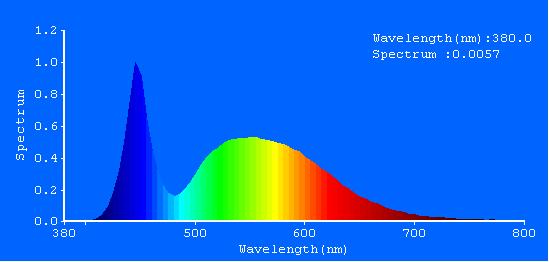 آزمون نورسنجی لامپ فلورسنتی LED پارس شهاب