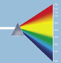 طول موجهای مختلف نور